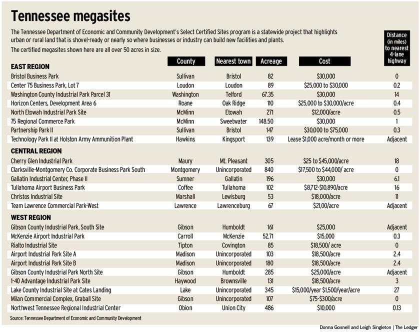 Mega-hits, mega-misses with state-funded sites - The Nashville Ledger