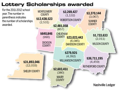 Lottery rebound lifts record 105K scholars - The Nashville Ledger