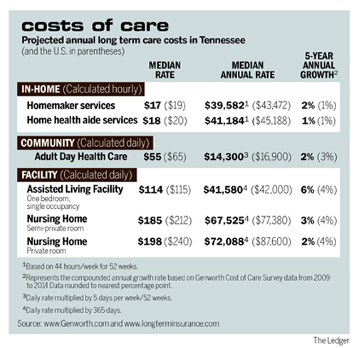 cost Adult day care