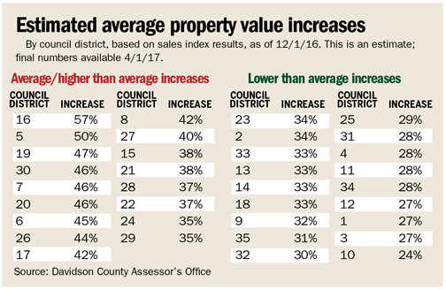 Homes With Increased Value Of 34 Percent Or Less That Includes 18 The 35 Council Districts Will Have Their Tax Rates Lowered